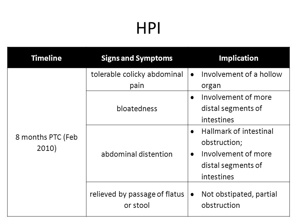 HPI Timeline Signs and Symptoms Implication 8 months PTC (Feb 2010)