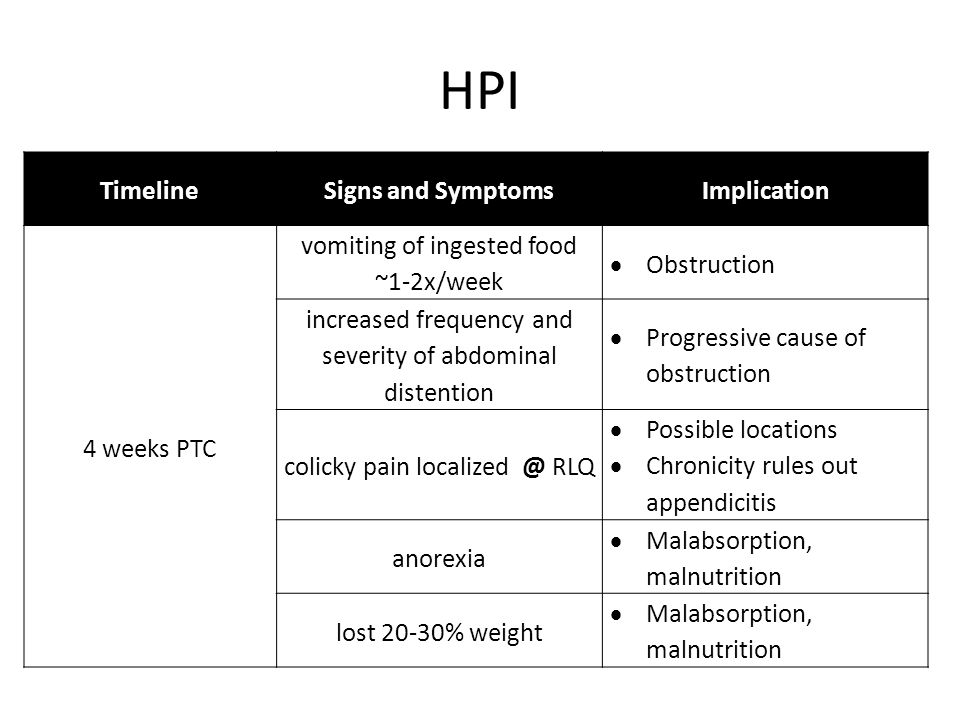 HPI Timeline Signs and Symptoms Implication 4 weeks PTC