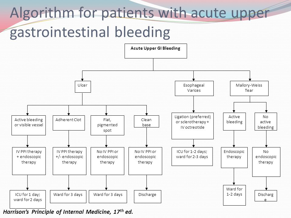 Algorithm for patients with acute upper gastrointestinal bleeding