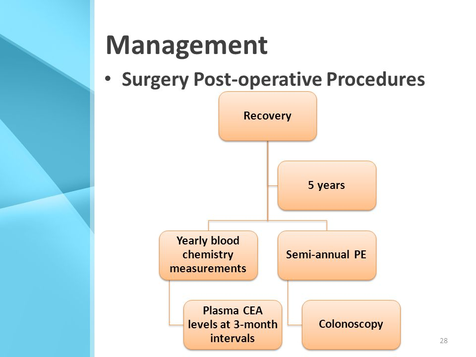 Management Surgery Post-operative Procedures