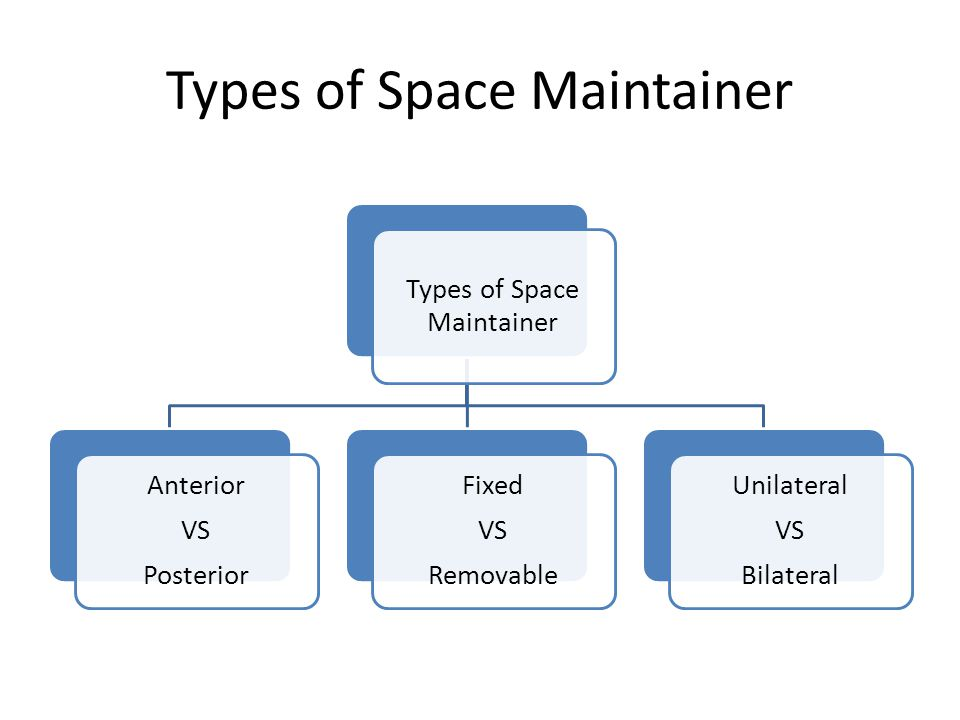 Types of Space Maintainer