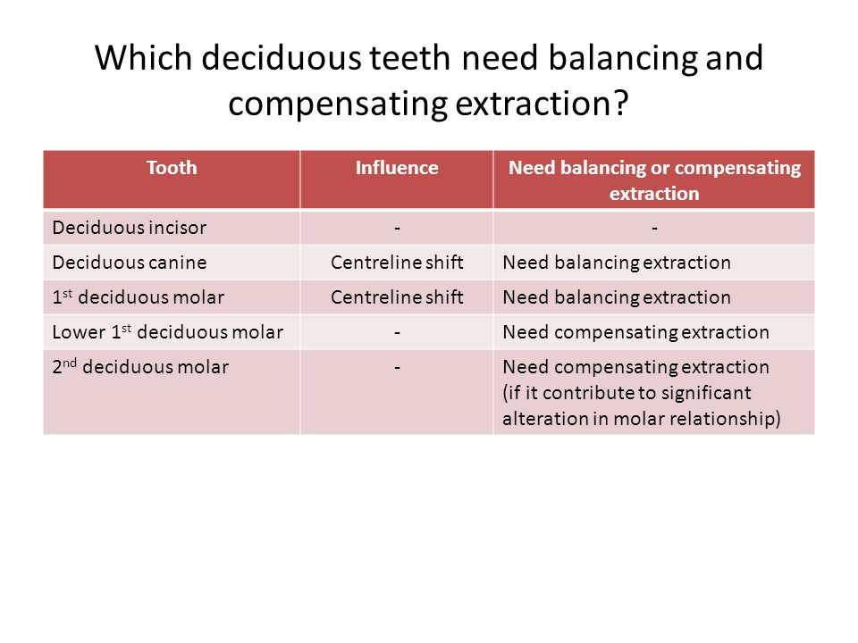 Which deciduous teeth need balancing and compensating extraction