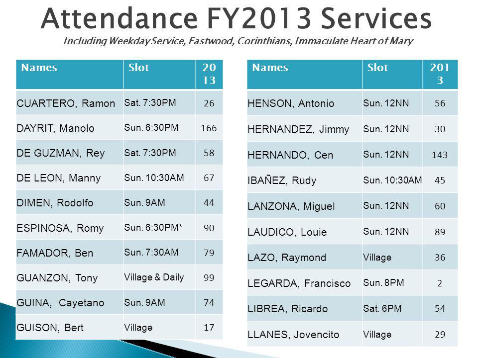 Attendance FY2013 Services Including Weekday Service, Eastwood, Corinthians, Immaculate Heart of Mary