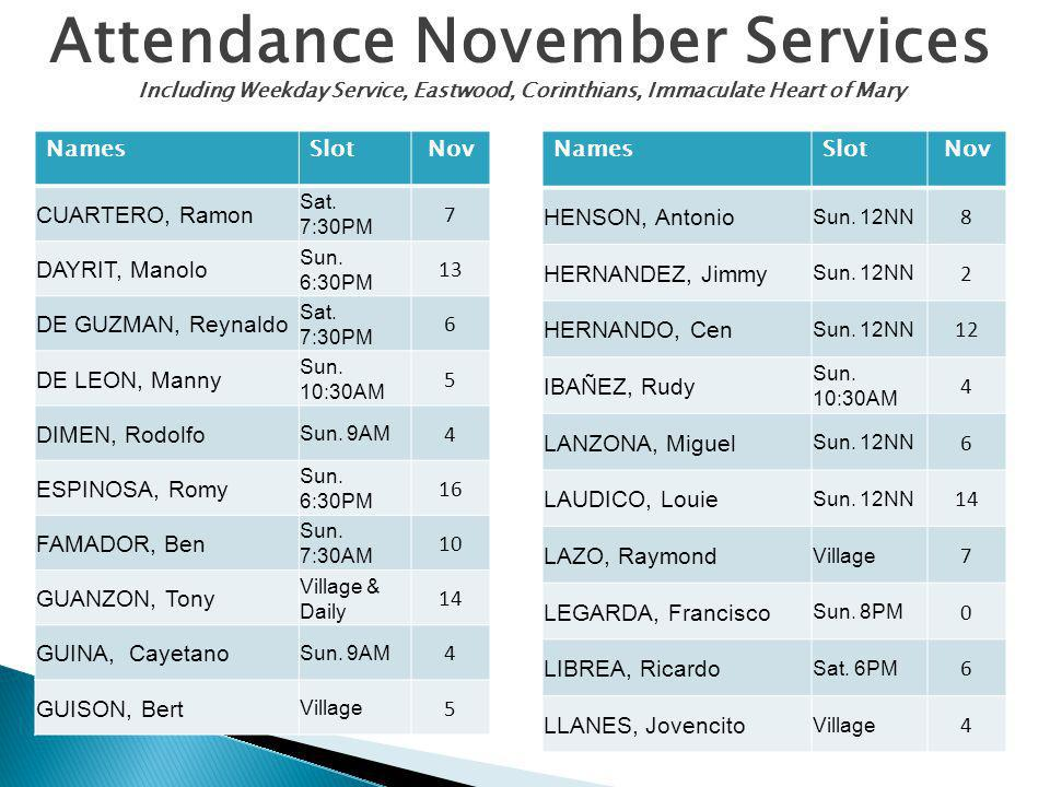 Attendance November Services Including Weekday Service, Eastwood, Corinthians, Immaculate Heart of Mary