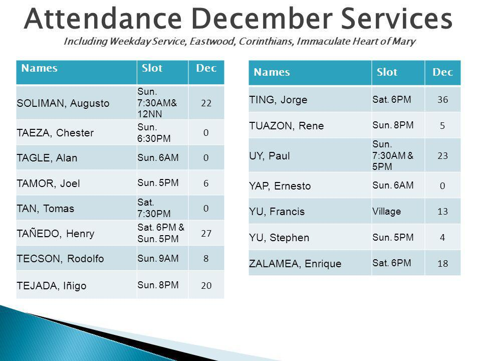 Attendance December Services Including Weekday Service, Eastwood, Corinthians, Immaculate Heart of Mary