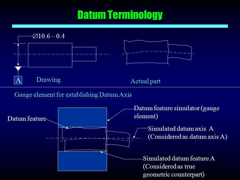 Datum Terminology A 10.6 – 0.4 Drawing Actual part