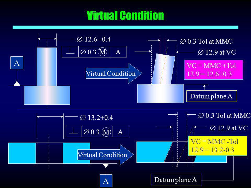 Virtual Condition A A  12.6 –0.4  12.9 at VC Datum plane A