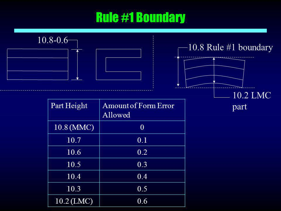 Rule #1 Boundary 10.8-0.6 10.8 Rule #1 boundary 10.2 LMC part