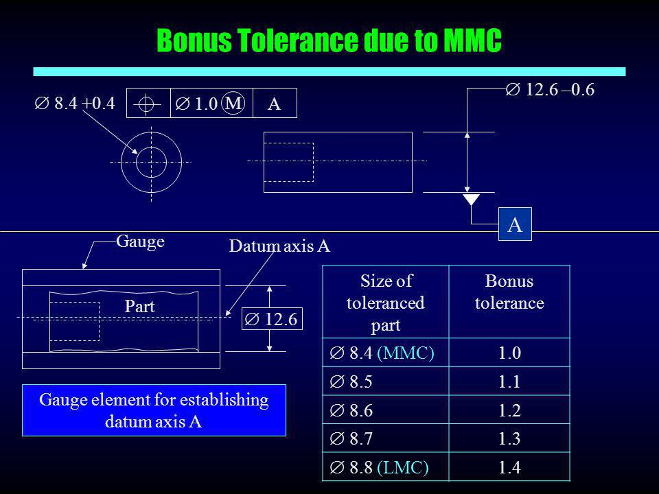 Bonus Tolerance due to MMC