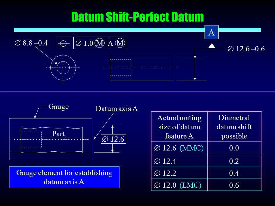 Datum Shift-Perfect Datum
