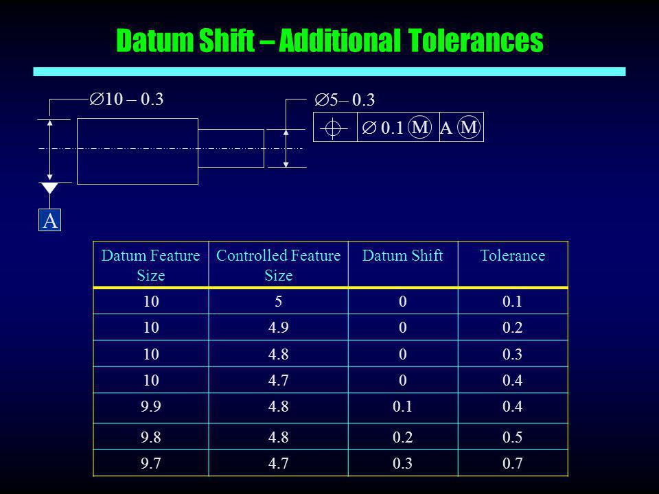 Datum Shift – Additional Tolerances
