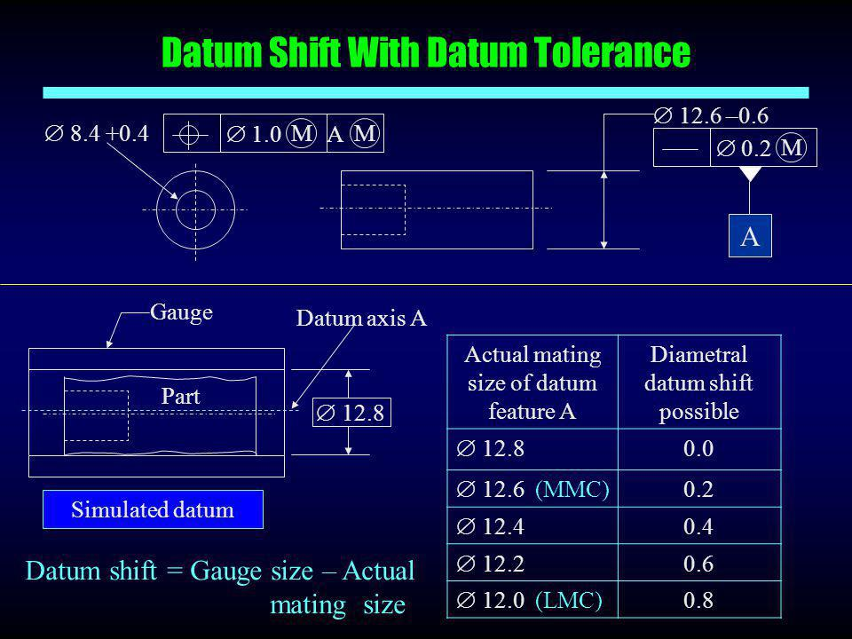 Datum Shift With Datum Tolerance
