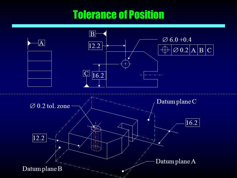 Tolerance of Position B  6.0 +0.4 A 12.2  0.2 A B C C 16.2 16.2 12.2