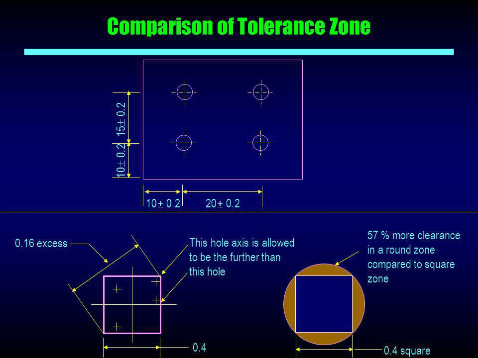 Comparison of Tolerance Zone