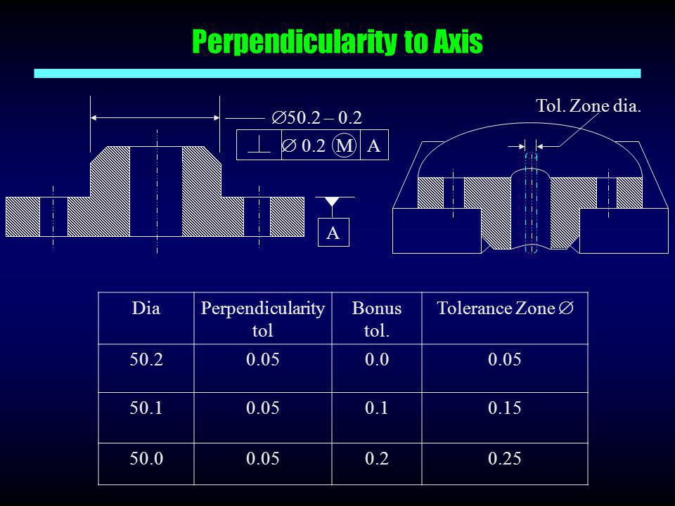 Perpendicularity to Axis