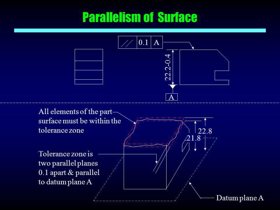 Parallelism of Surface