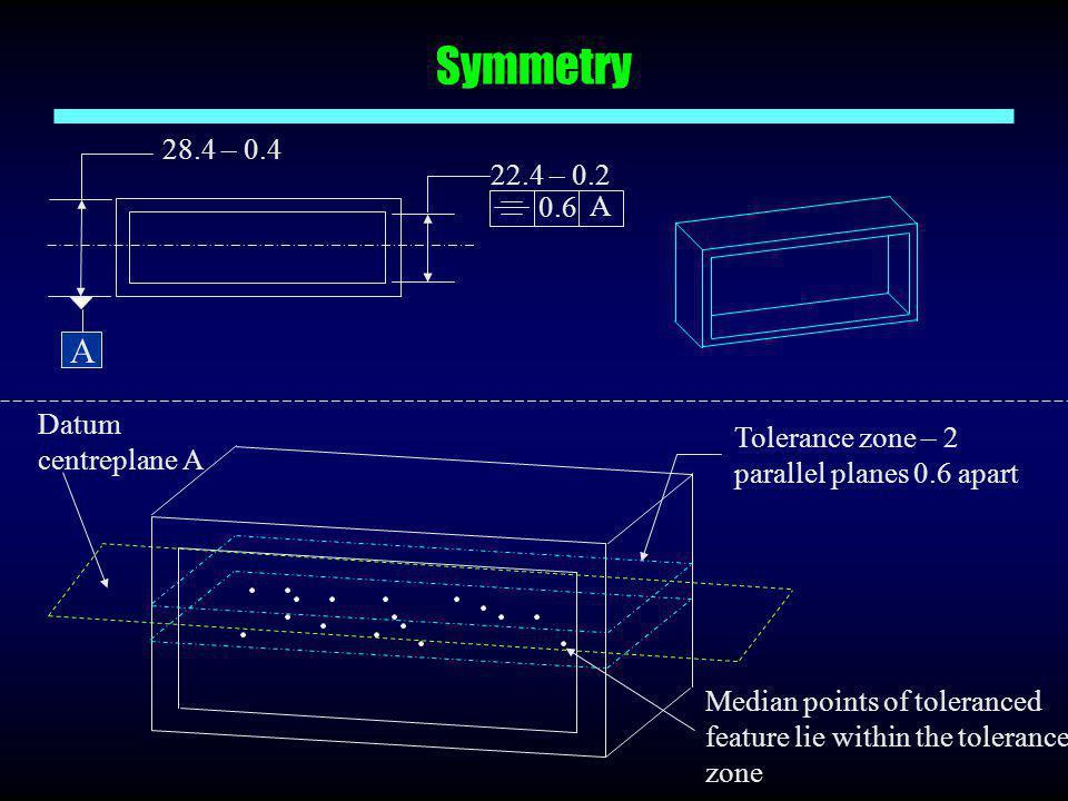 Symmetry A 28.4 – 0.4 22.4 – 0.2 0.6 Datum centreplane A