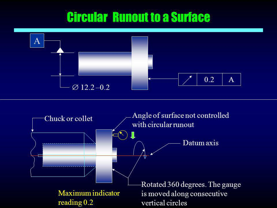 Circular Runout to a Surface