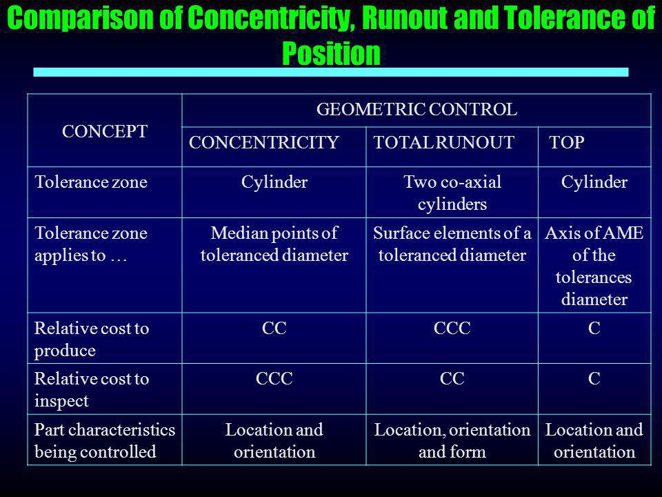 Comparison of Concentricity, Runout and Tolerance of Position