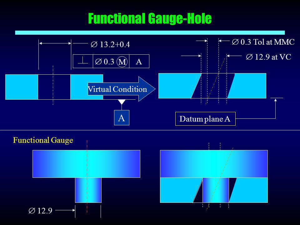 Functional Gauge-Hole