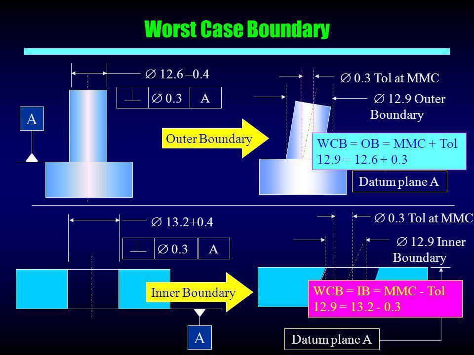 Worst Case Boundary  0.3 A  12.6 –0.4  12.9 Outer Boundary