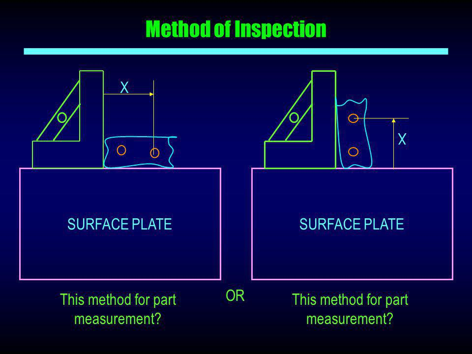 Method of Inspection X X SURFACE PLATE SURFACE PLATE OR