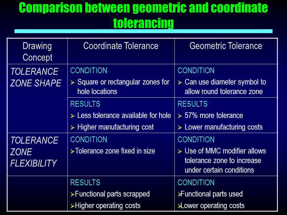 Comparison between geometric and coordinate tolerancing