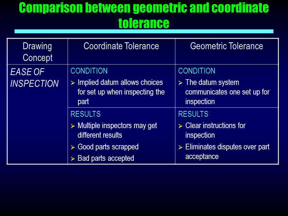 Comparison between geometric and coordinate tolerance
