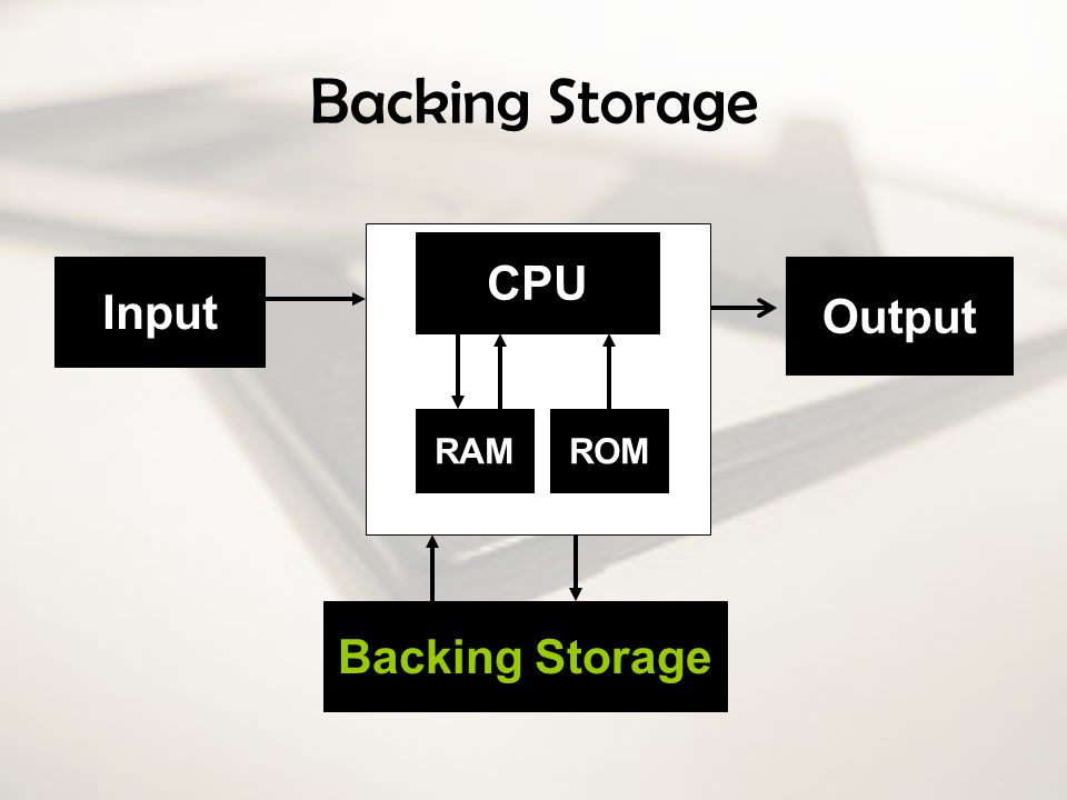 Backing Storage CPU RAM Backing Storage Input Output ROM