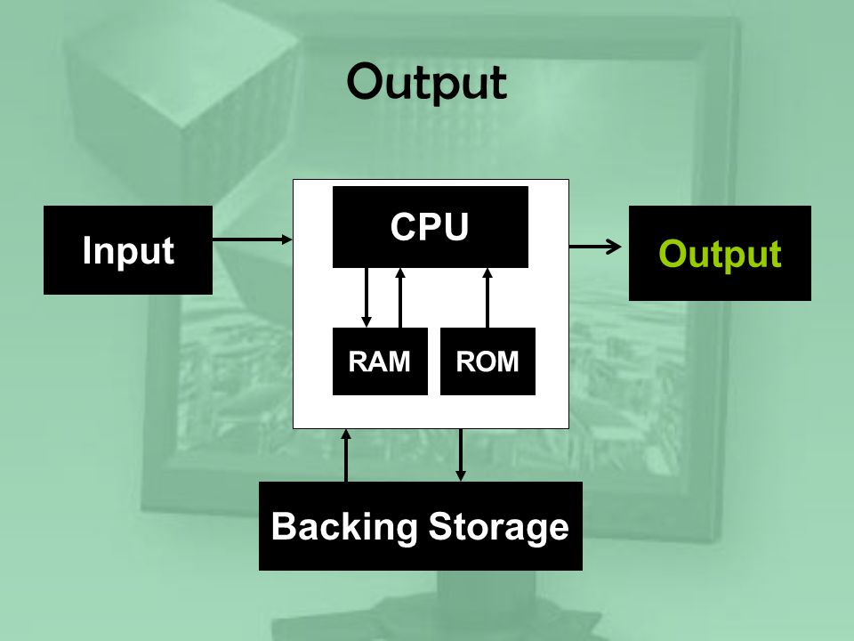 Output CPU RAM Backing Storage Input Output ROM