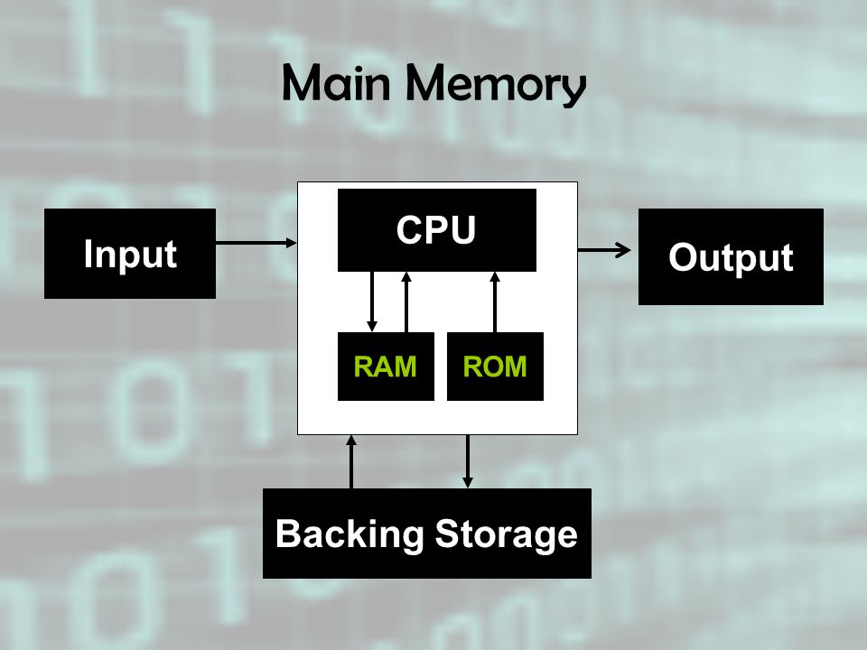 Main Memory CPU Input Output RAM ROM Backing Storage