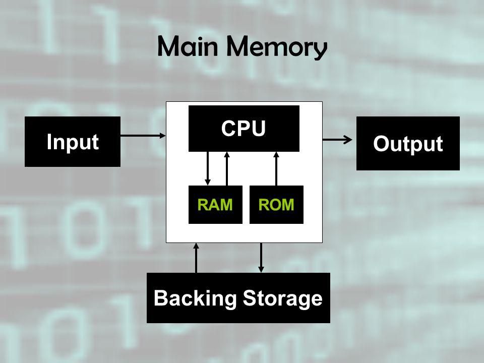 Main Memory CPU Input Output RAM ROM Backing Storage
