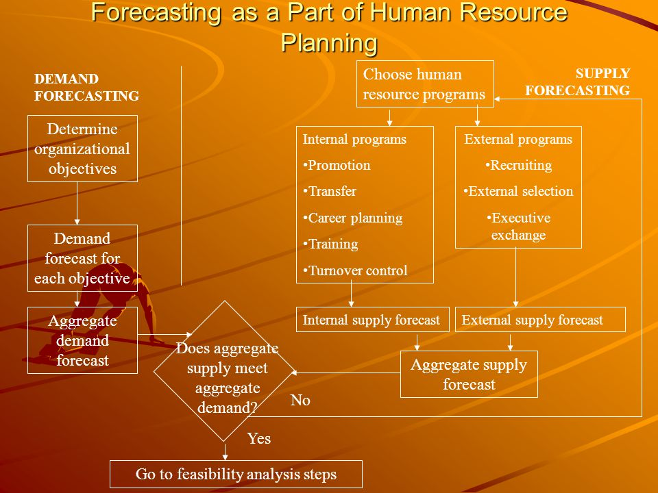Forecasting as a Part of Human Resource Planning
