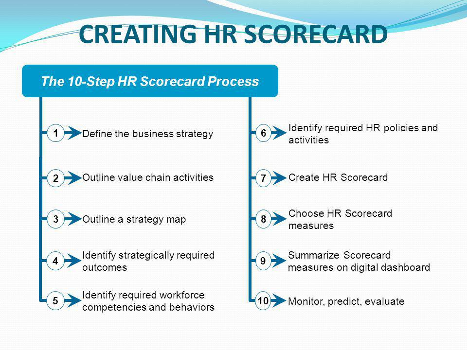 hr balanced scorecard template - hr scorecard presented by adeel tariq mobashir ali ppt