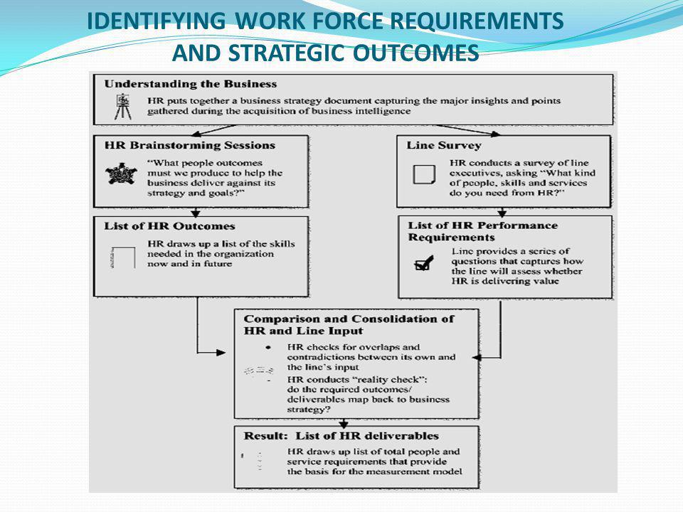 IDENTIFYING WORK FORCE REQUIREMENTS AND STRATEGIC OUTCOMES