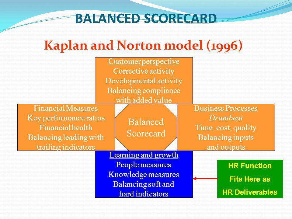 Kaplan and Norton model (1996)