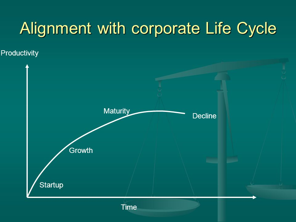 Alignment with corporate Life Cycle