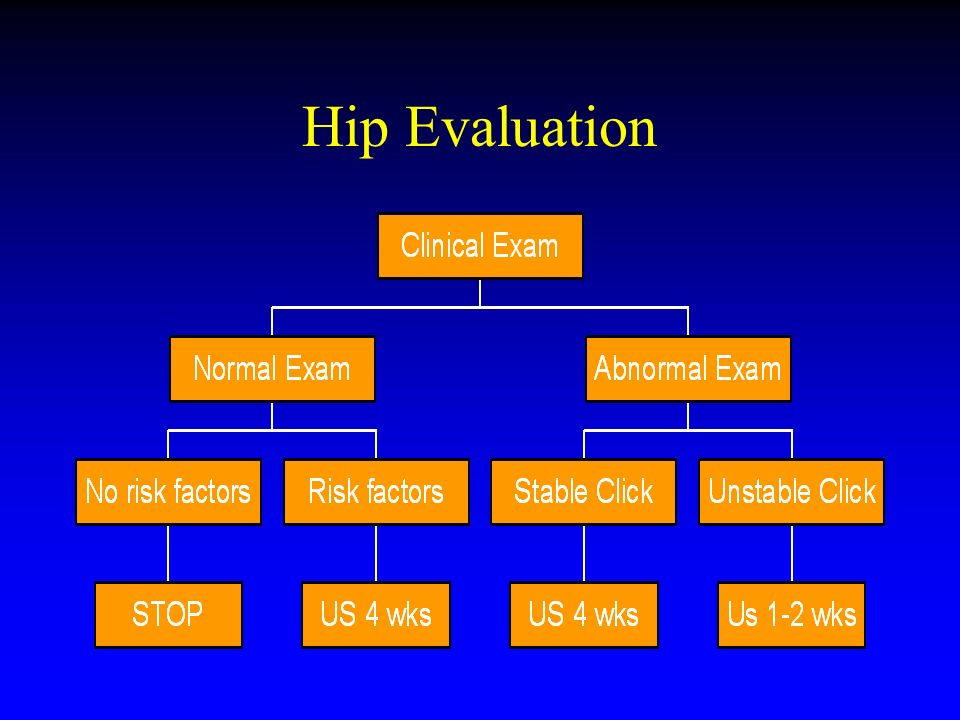 Hip Evaluation