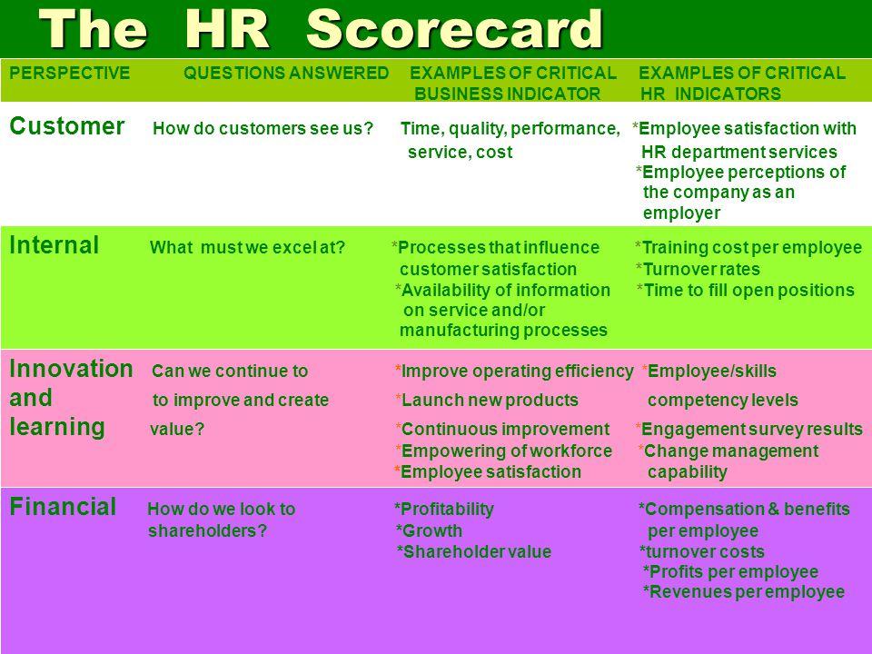 department scorecard template - hr templates hr questionnaire human resources scorecard