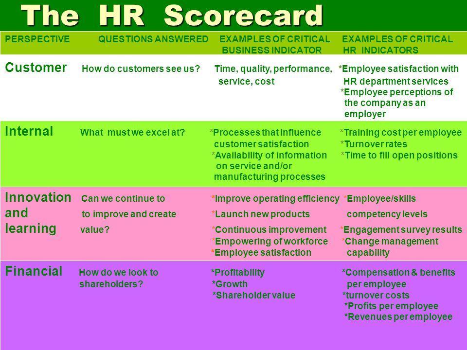 SIM & TI session 13 & 14 The HR Scorecard. PERSPECTIVE QUESTIONS ANSWERED EXAMPLES OF CRITICAL EXAMPLES OF CRITICAL.