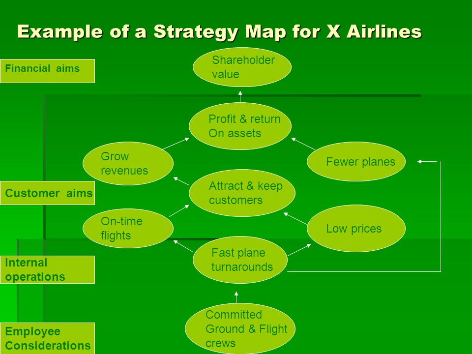 Example of a Strategy Map for X Airlines