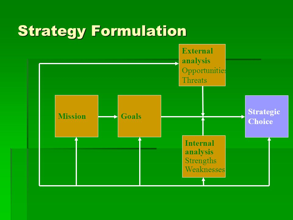 Strategy Formulation External analysis Opportunities Threats Mission