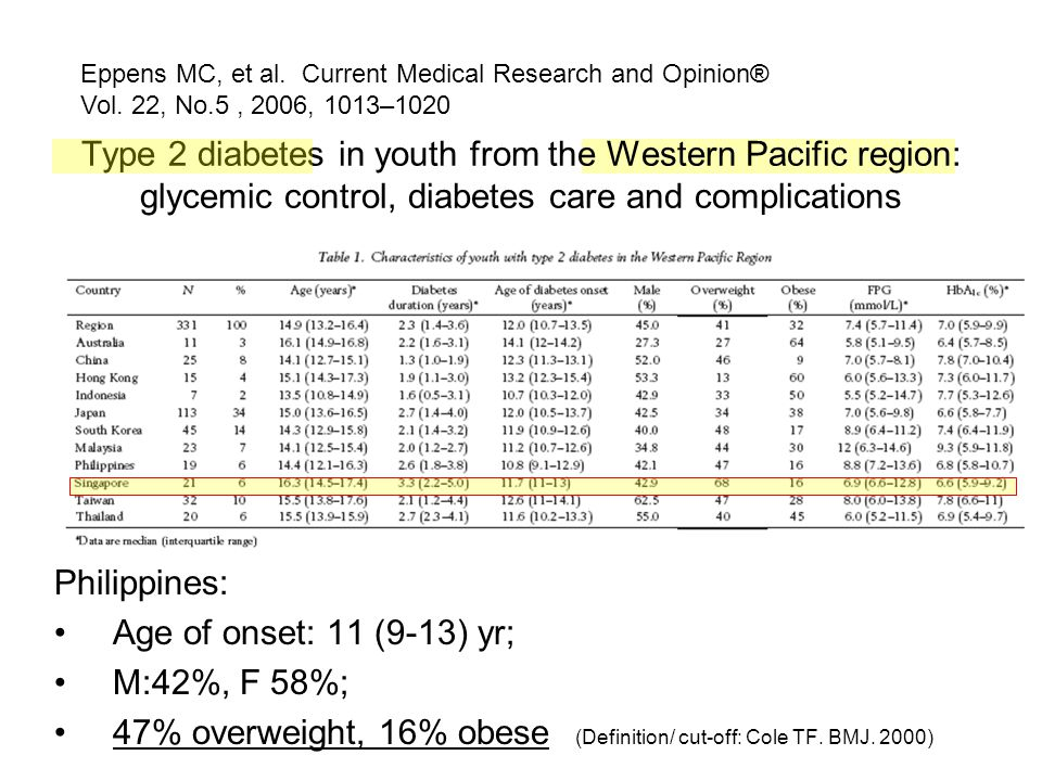 47% overweight, 16% obese (Definition/ cut-off: Cole TF. BMJ. 2000)
