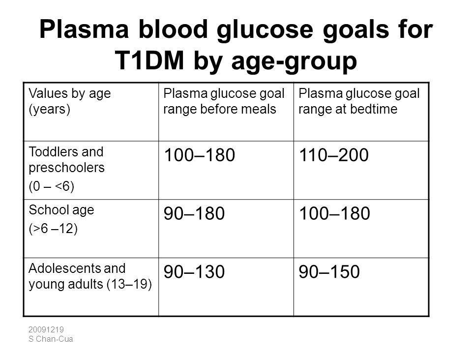 Plasma blood glucose goals for T1DM by age-group
