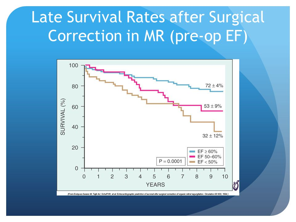 Late Survival Rates after Surgical Correction in MR (pre-op EF)