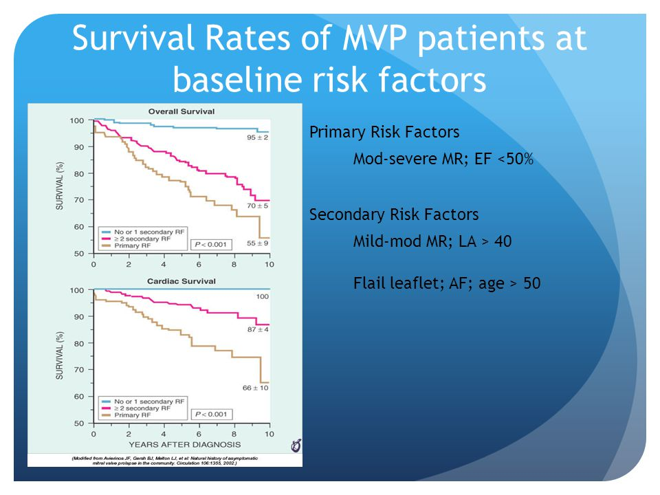 Survival Rates of MVP patients at baseline risk factors