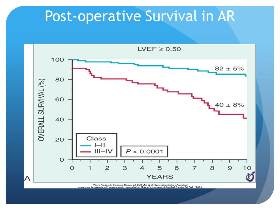 Post-operative Survival in AR