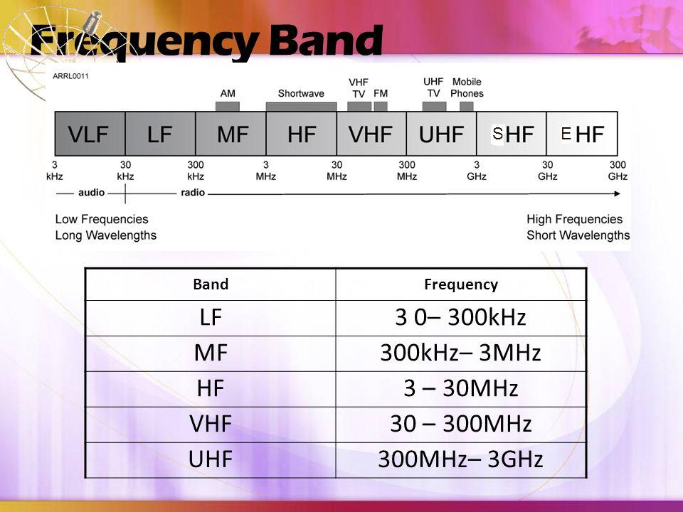 Frequency Band LF 3 0– 300kHz MF 300kHz– 3MHz HF 3 – 30MHz VHF