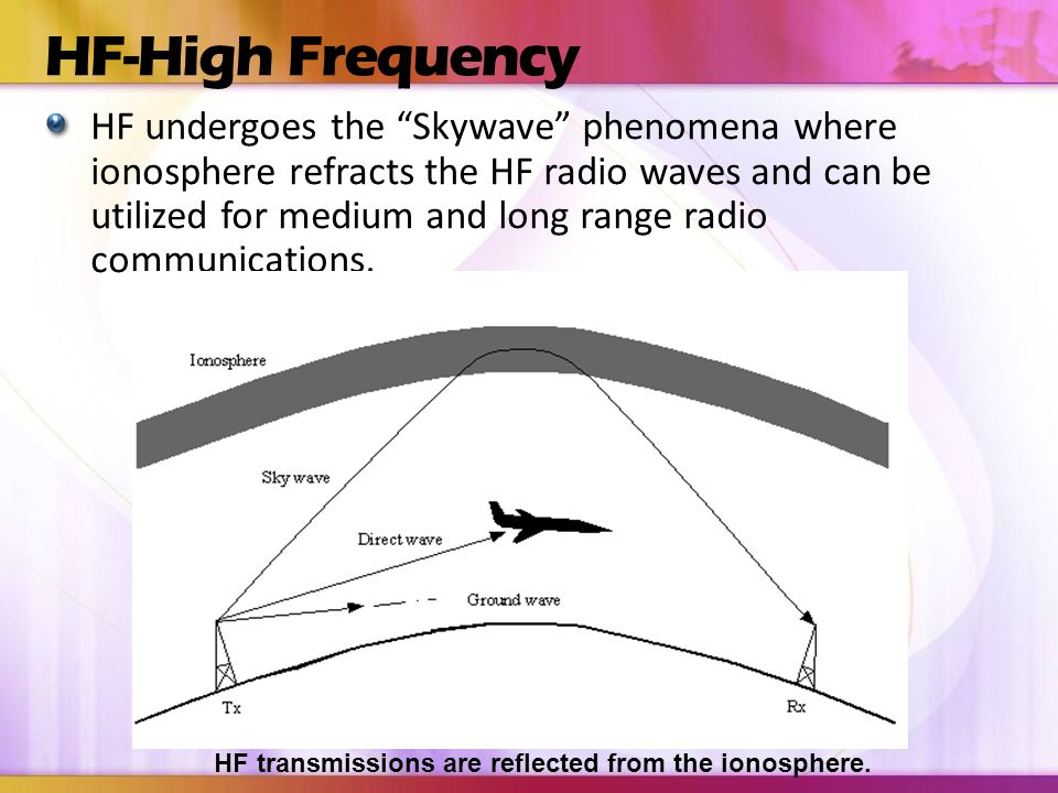 HF transmissions are reflected from the ionosphere.