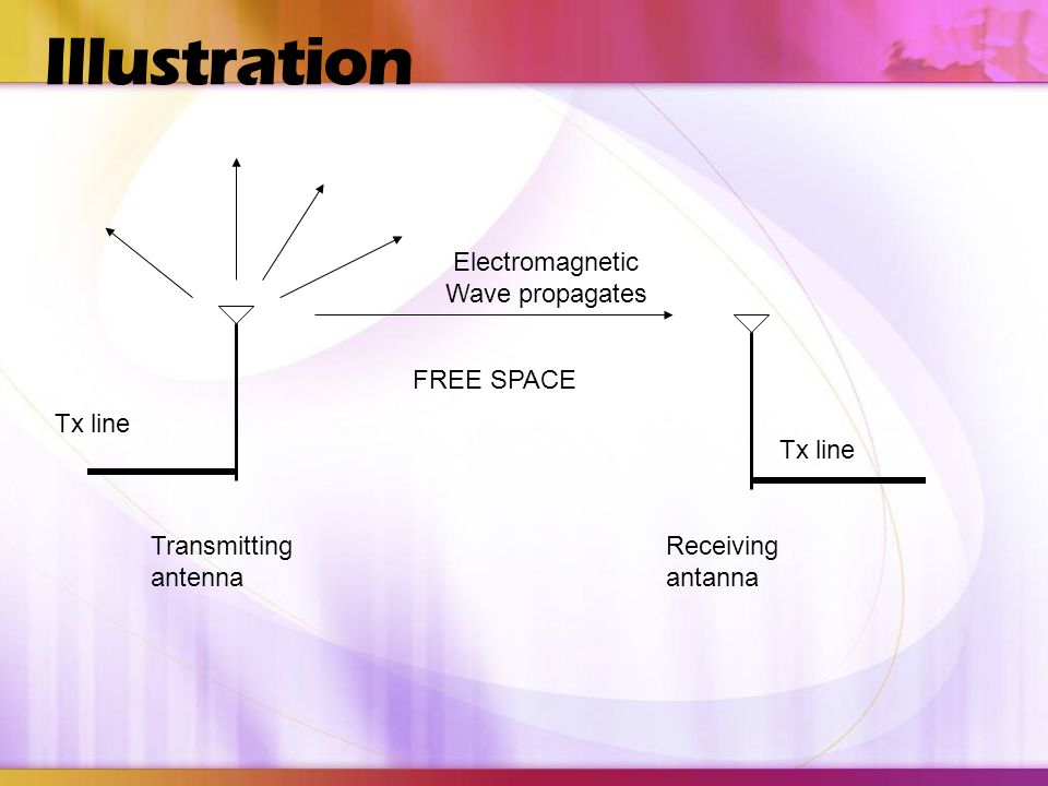 Electromagnetic Wave propagates
